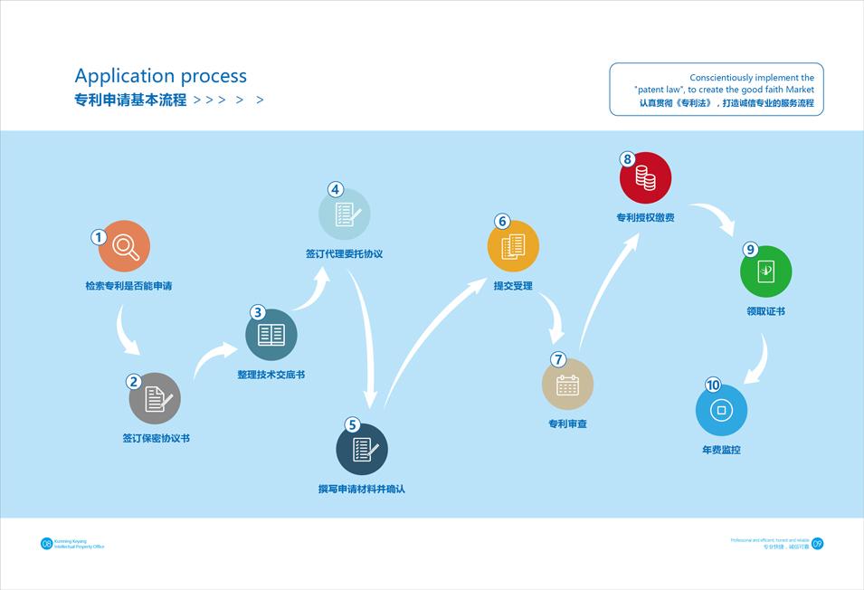 云南昆明科阳知识产权代理事务所宣传画册整合设计